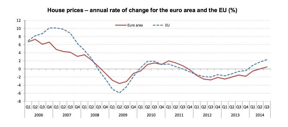 european house price index q3 2014