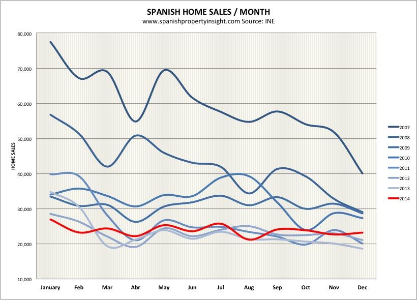 spanish property sales 2014