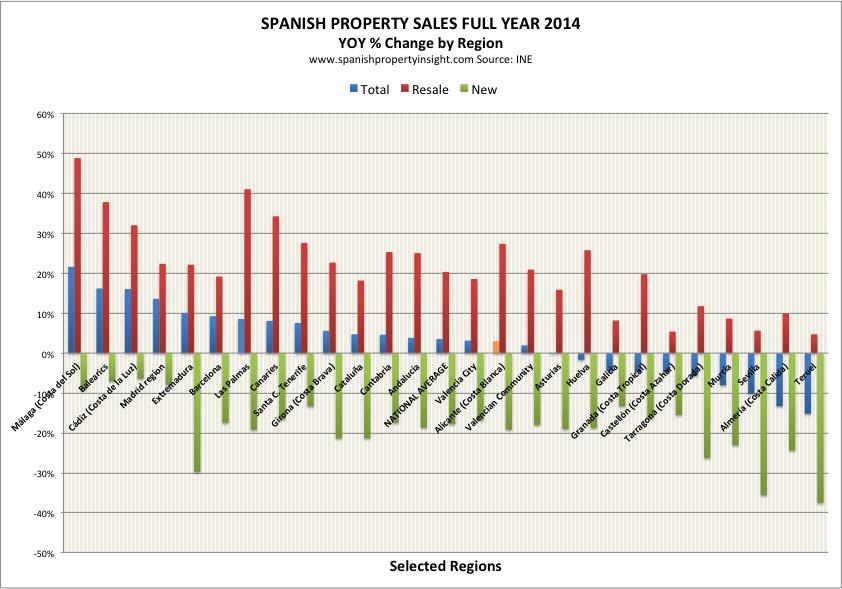 ine-sales-regional-2014