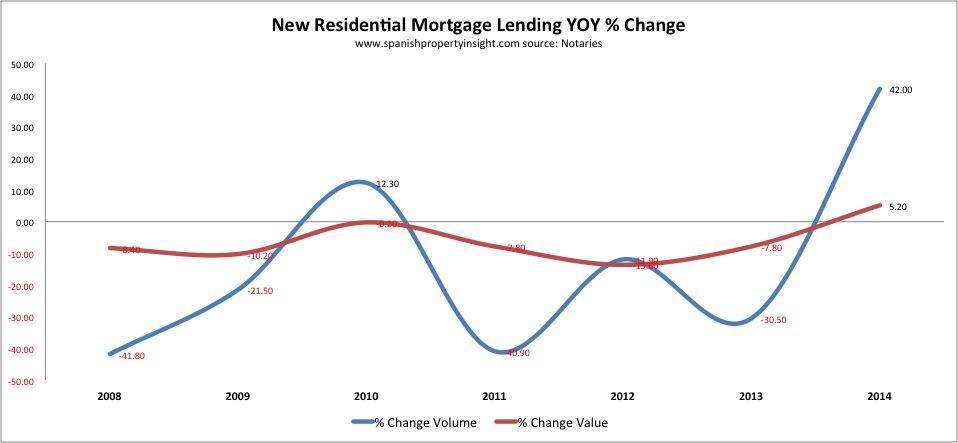 spanish property mortgage lending 2014
