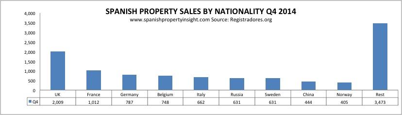 registradores-nationalities-4q-2014