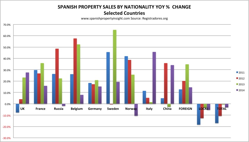 registradores-nationality-yoy-2010-2014