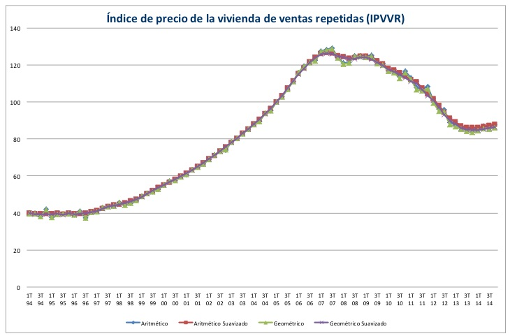Official House Price Index from the Spanish Property Registrars, 2014
