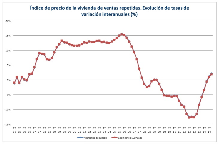 Annualised change in Spanish property prices