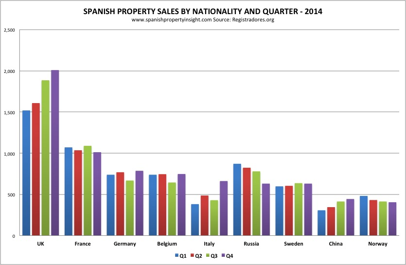Spanish property demand by nationality 2014