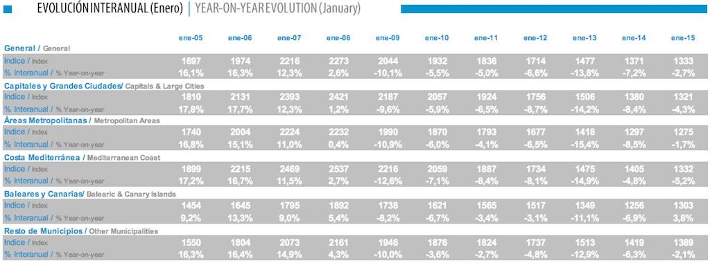 tinsa spanish house price index jan 2015