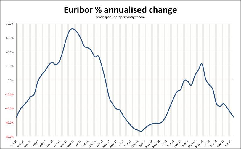 euribor-annualised-feb-2015