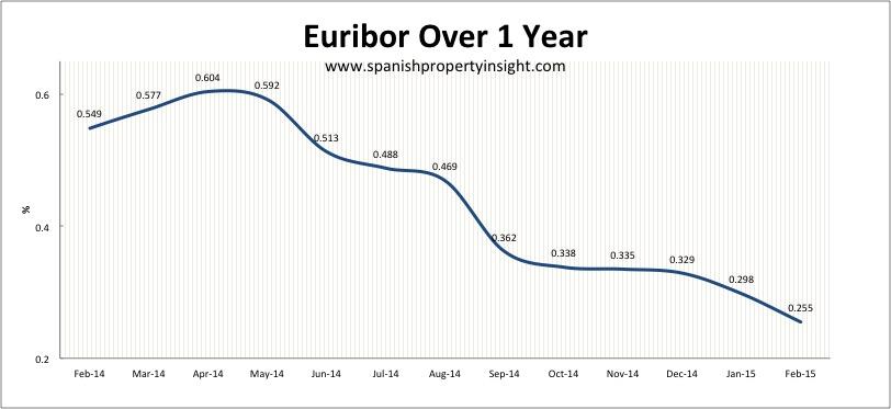 spanish mortgage euribor february 2015