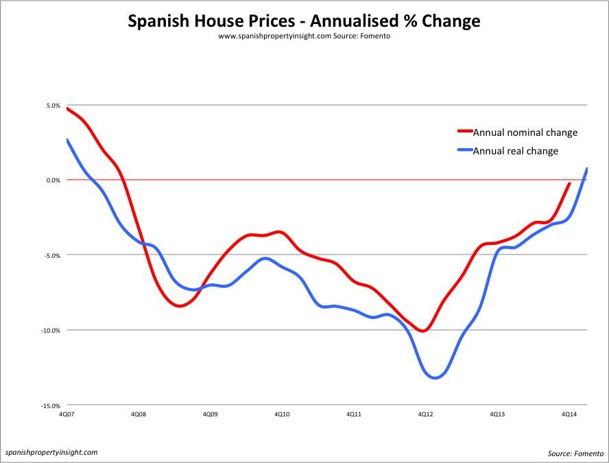 spanish property prices q4 2014