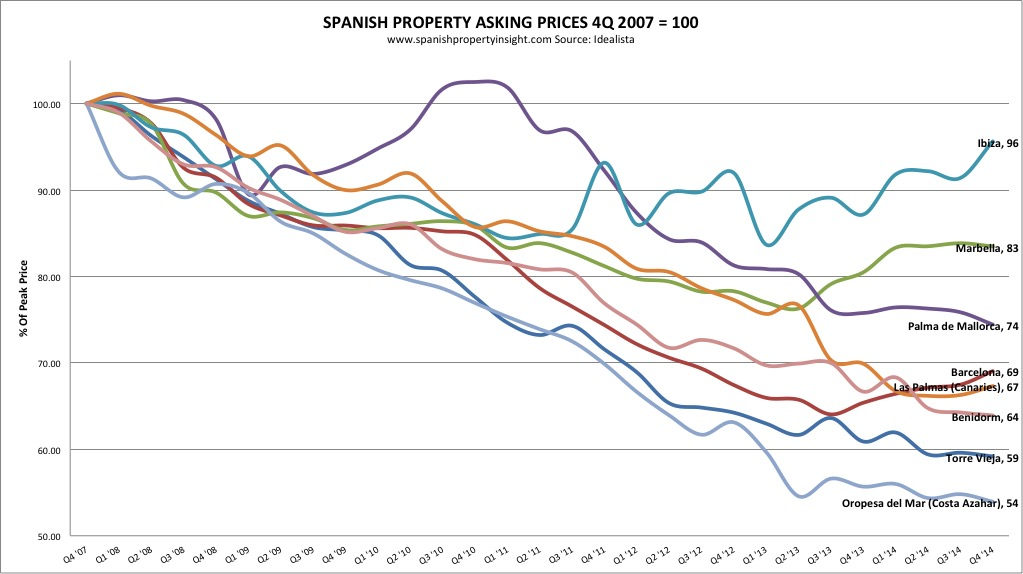 spanish property asking prices peak to present q4 2007