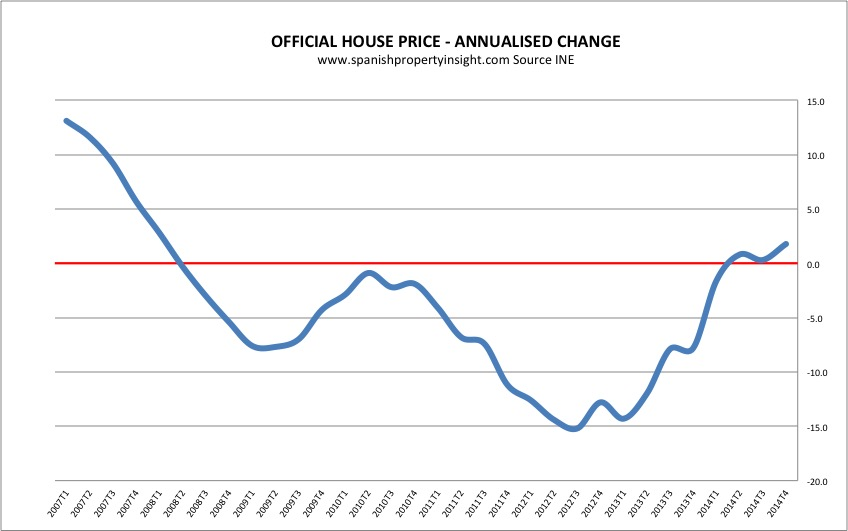 spanish official house price index 2014