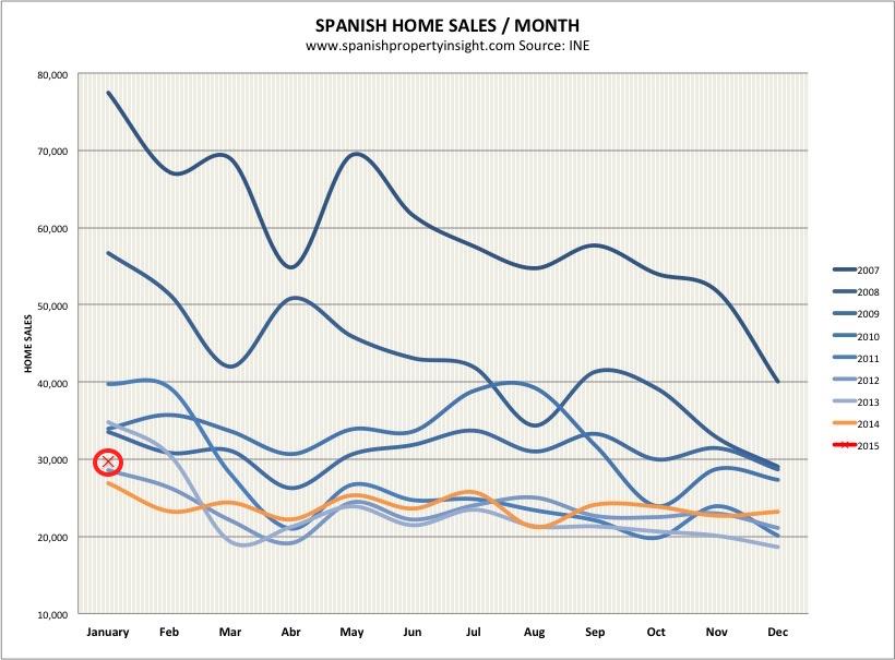 spanish property sales january 2015