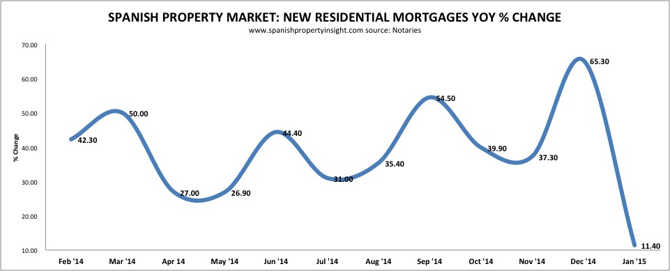 notaries-mortgages-yoy-jan-15