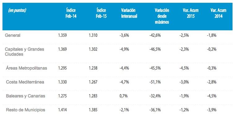 tinsa spanish house price index february 2015