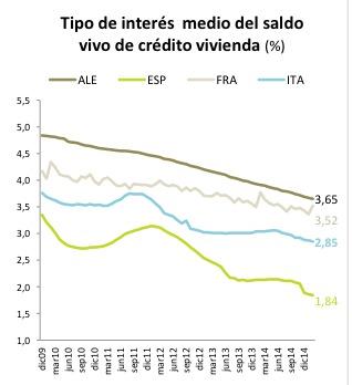 EU-interest-rates