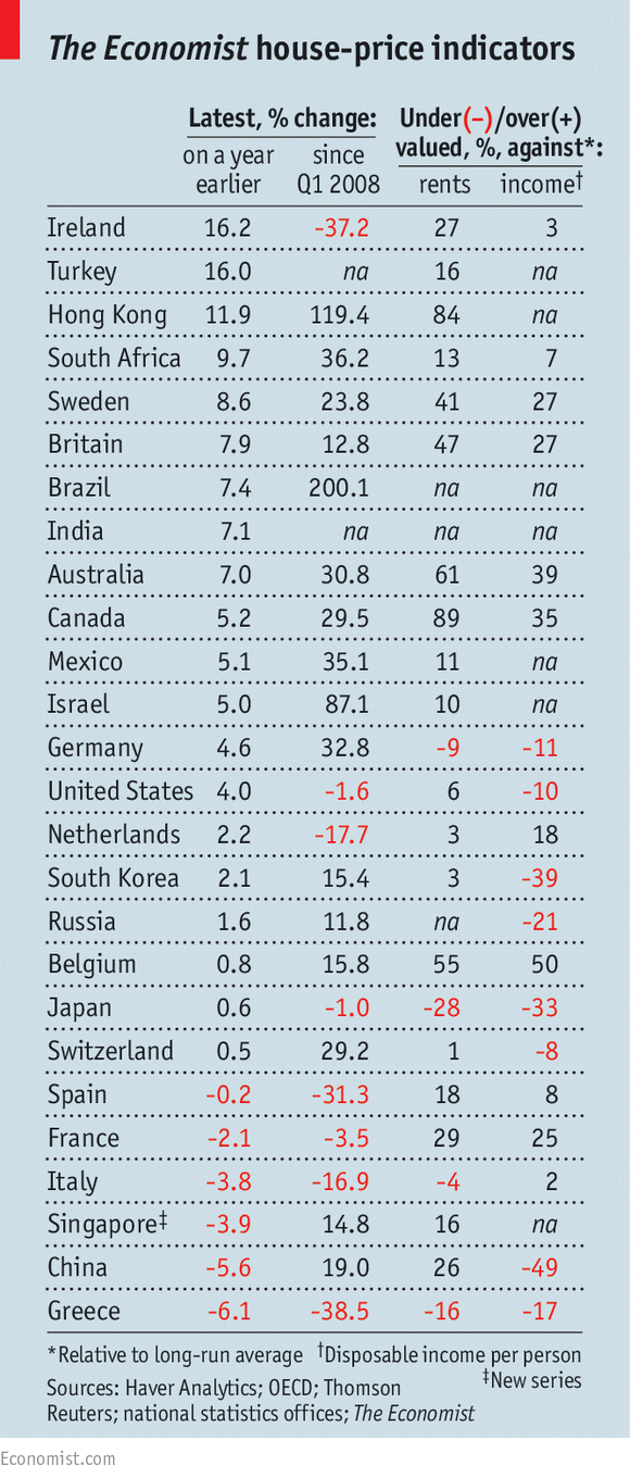 Ranking prepared by The Economist. Click to enlarge