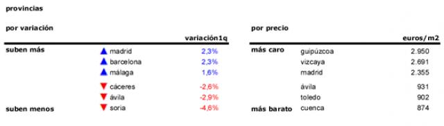 Asking price changes Q1 2015 . Idealista.com