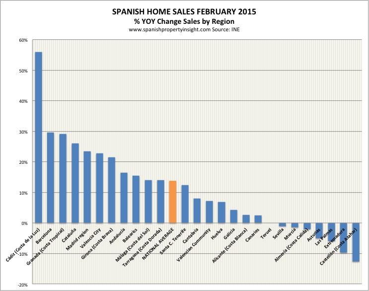 spanish property sales february 2015