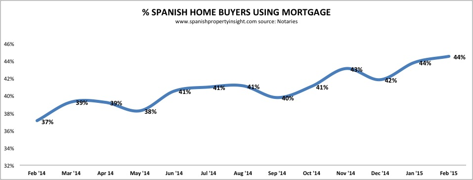 cash buyer spanish property