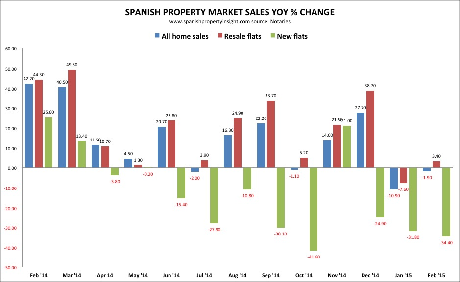 spanish property sales february 2015