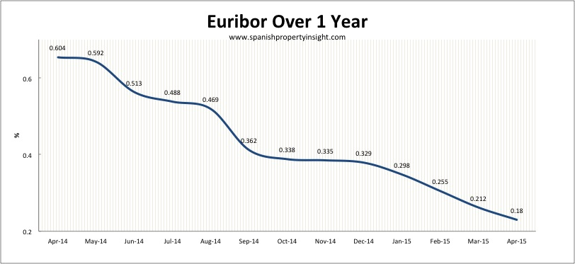 euribor spanish property mortgage april 2015