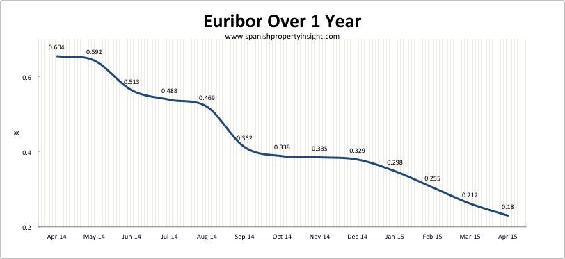 euribor spanish property mortgage april 2015