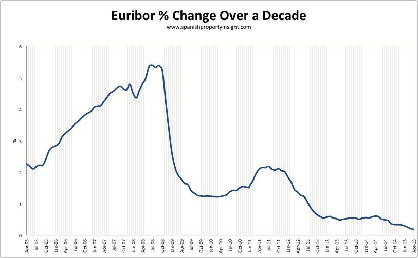 euribor-decade-april-2015