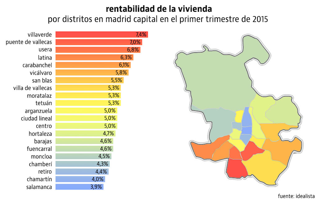 Spanish rental yields in Madrid