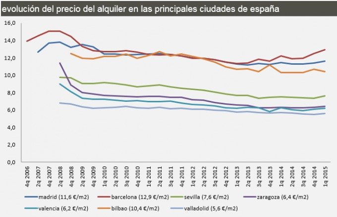 Spanish rental prices