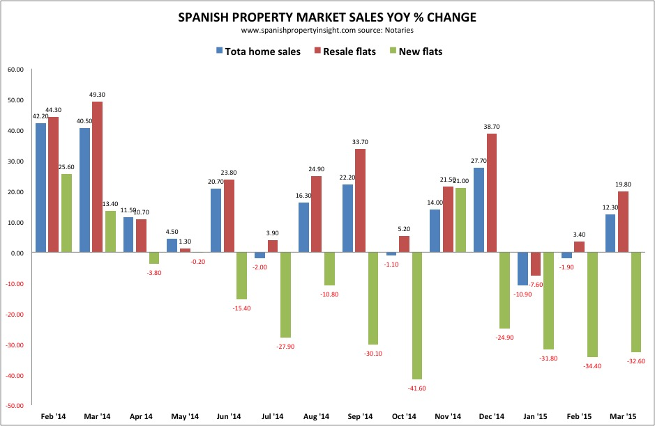spanish home sales march 2015