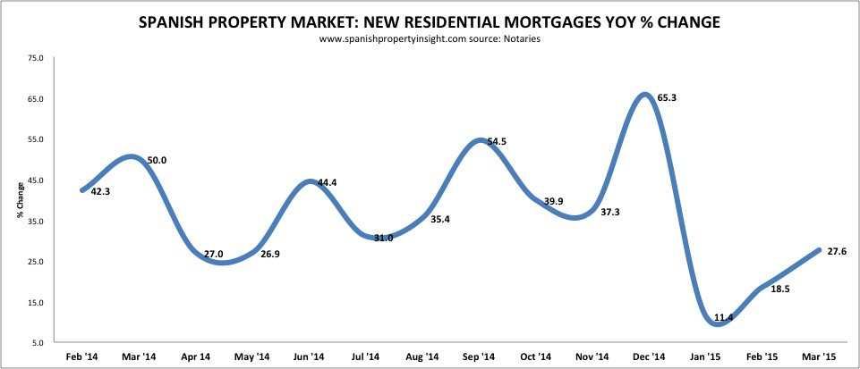 spanish mortgages for home sales march 2015