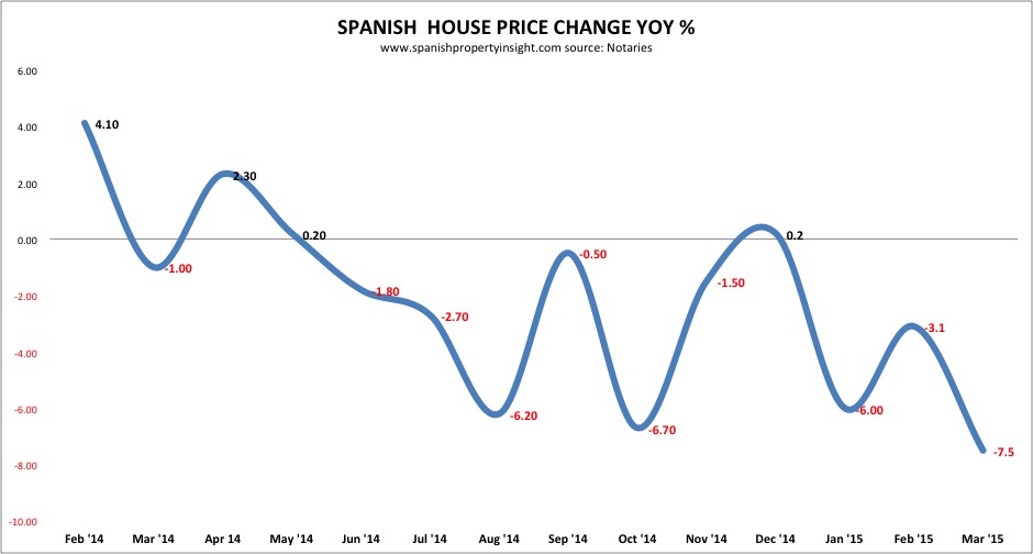spanish home prices march 2015