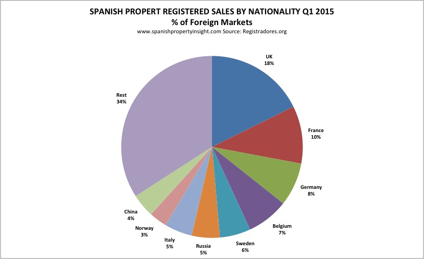 foreign demand for Spanish property Q1 2015