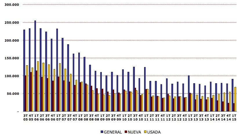registradores-sales-1Q-2015