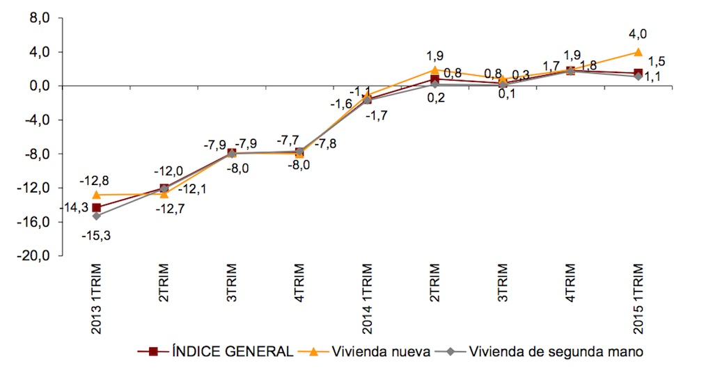 Spanish official house price index