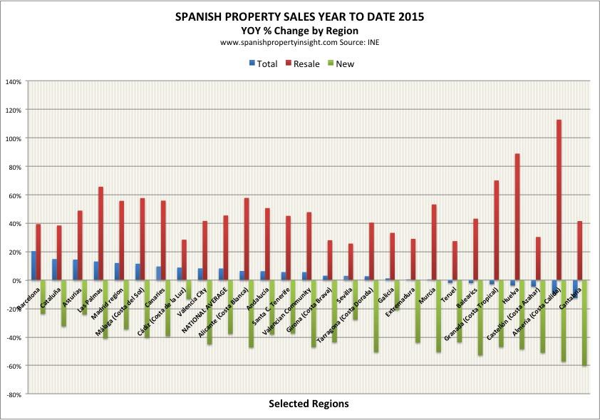 spanish property sales april 2015