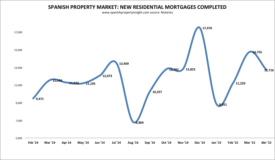 Spanish property mortgage volume april 2015