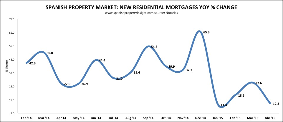 Spanish property mortgages april 2015