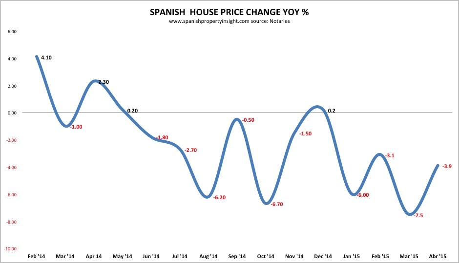 Spanish property prices april 2015