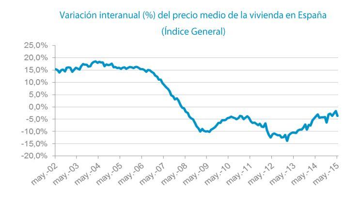 Tinsa General House Price Index