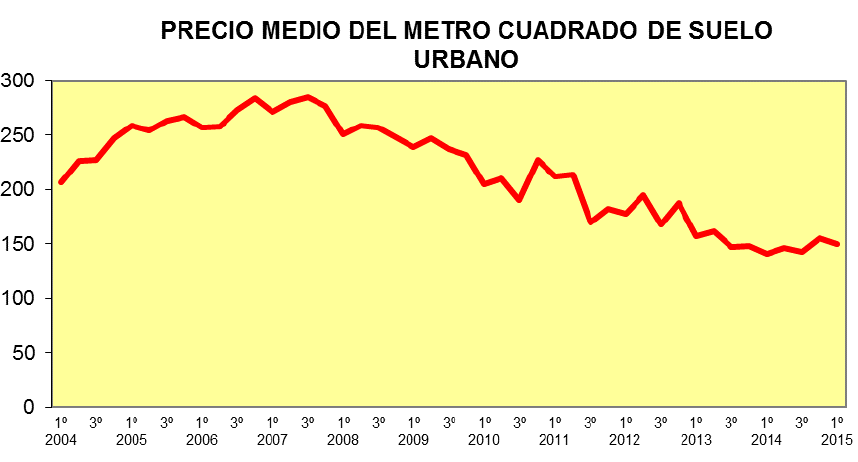 Average Spanish building land price €/m2. Source: Fomento