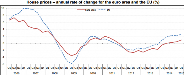 1t-2015-eurostat-house-prices