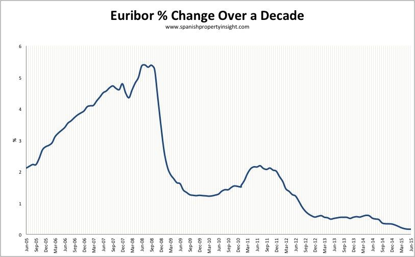 euribor-10yr-jul-2015