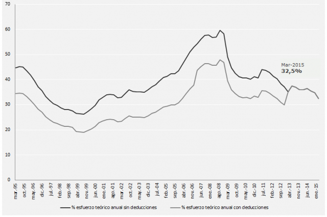 Housing affordability as percentage of household income