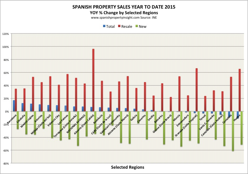 spanish property sales may 2015