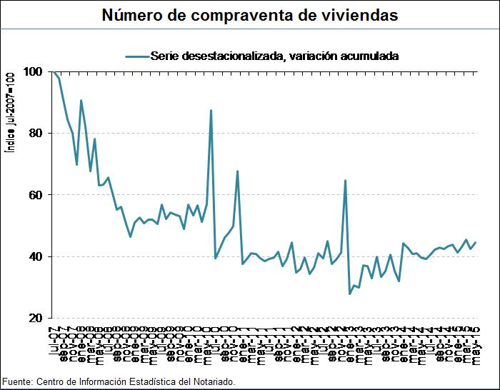 Monthly Spanish home sales.