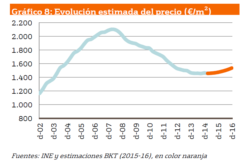 Bankinter house price forecast (orange line) in euro/sqm.