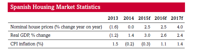 bankinter-house-price-evolution