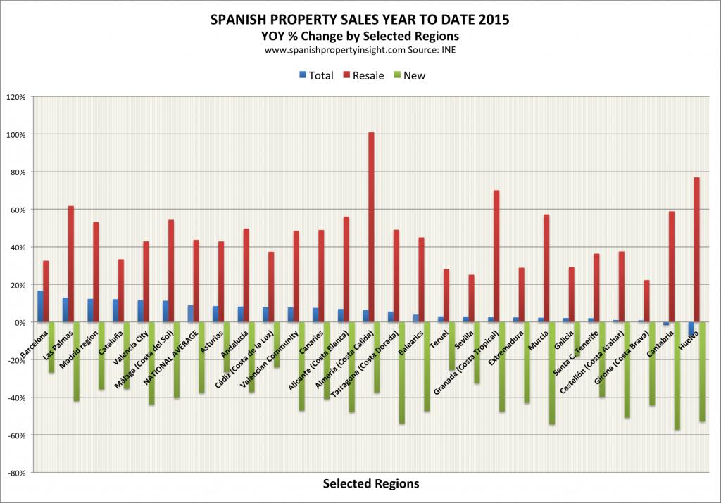spanish property sales june 2015