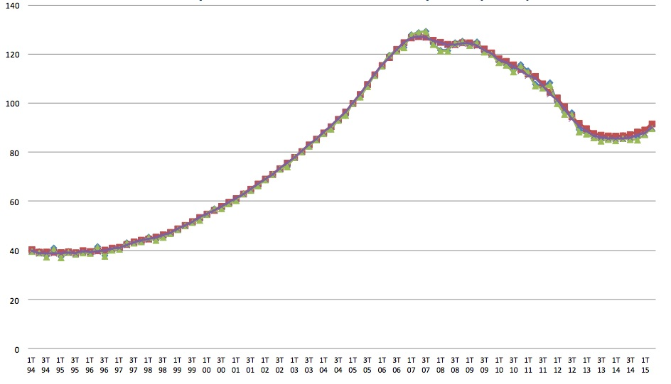 House price index from the Property Register. Source: Registradores.org